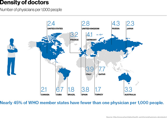 Seeing the doctor Countries with the most physicians per 1,000 population