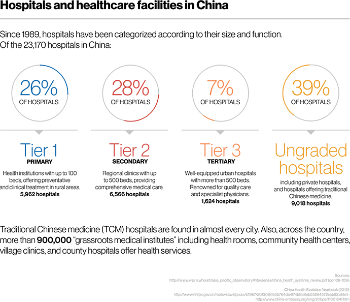 Hospitals and Healthcare facilities in China