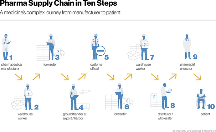 Pharma Supply Chain in Ten Steps