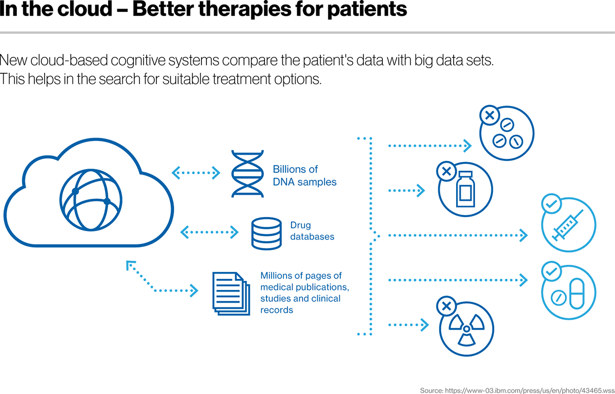 New cloud-based cognitive systems compare the patient's data with big data sets. This helps in the search for suitable treatment options.