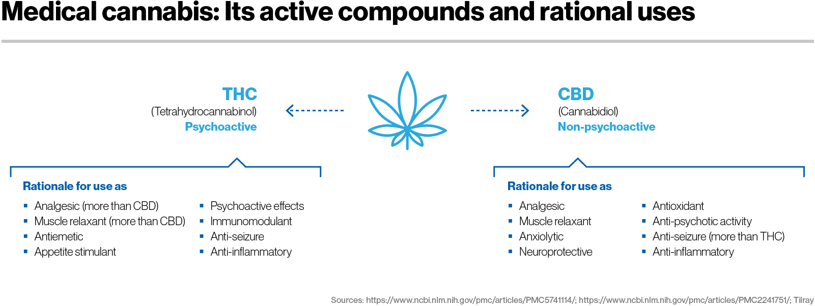 Medical cannabis: Its active compounds and rational uses