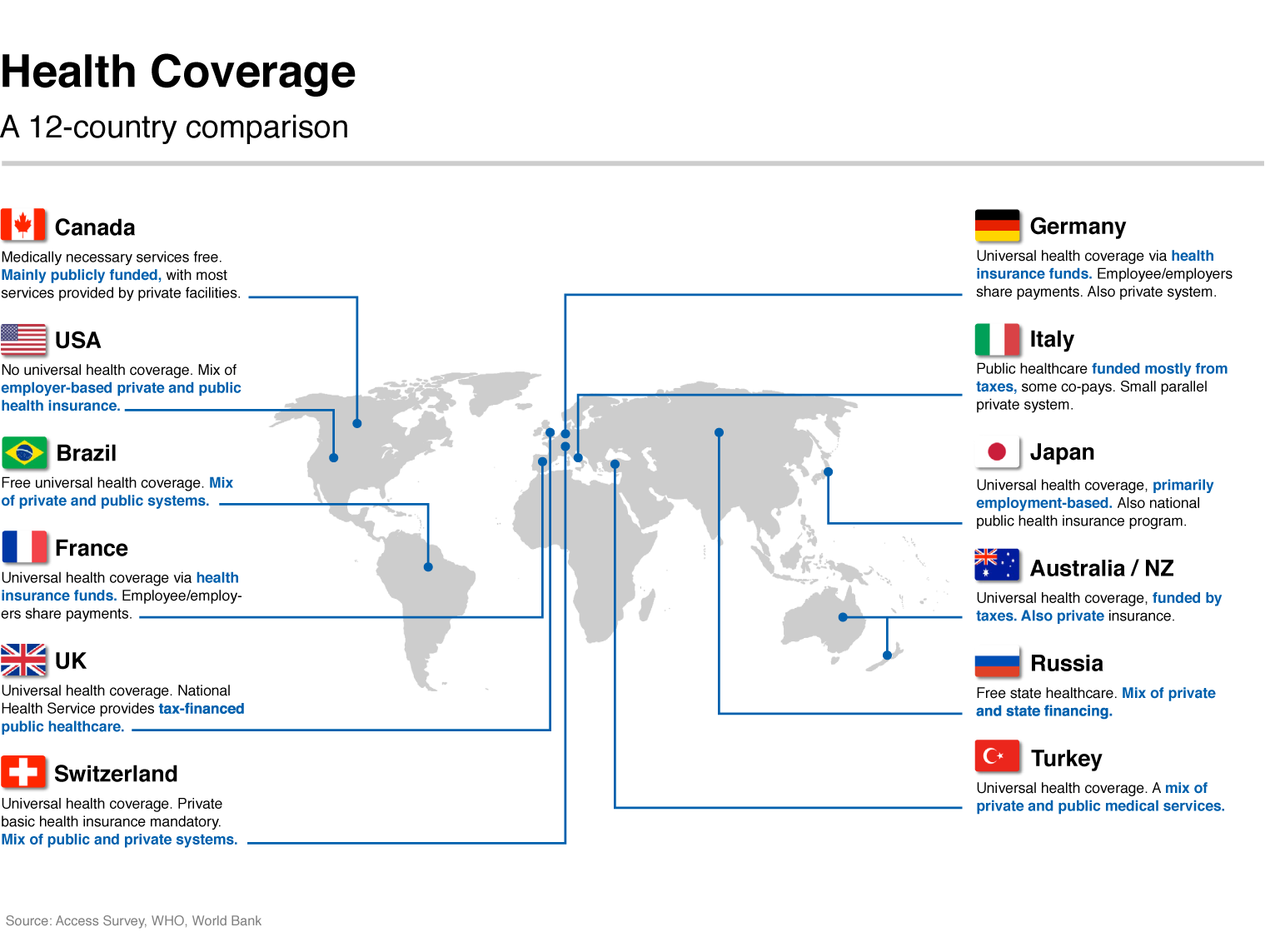 Health Coverage: a 12-country comparison
