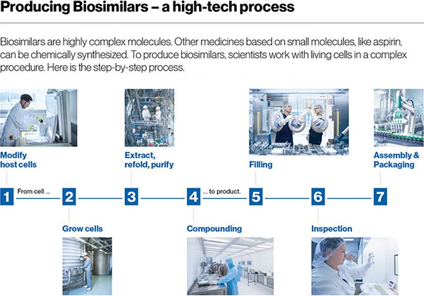Producing Biosimilars - a high-tech process