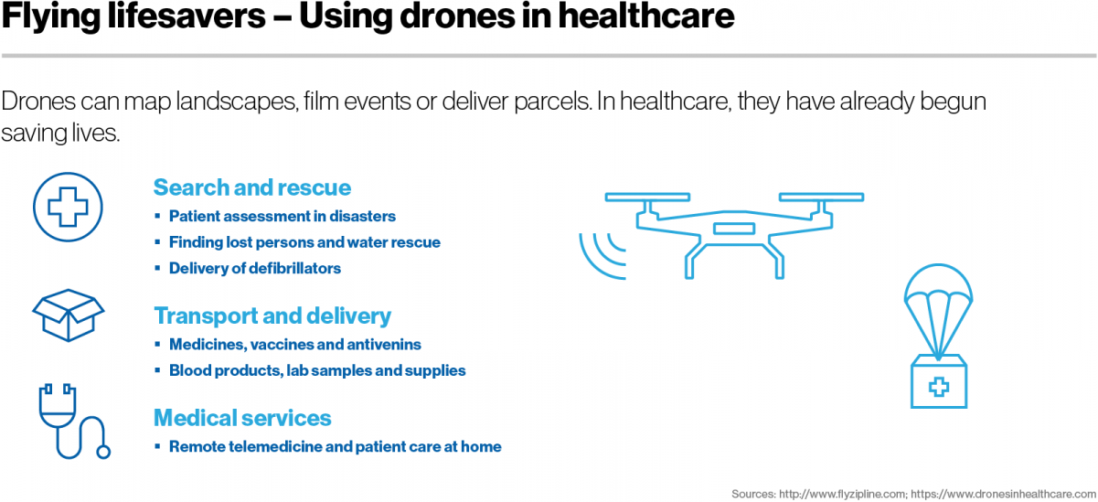 Flying lifesavers - Using drones in healthcare
