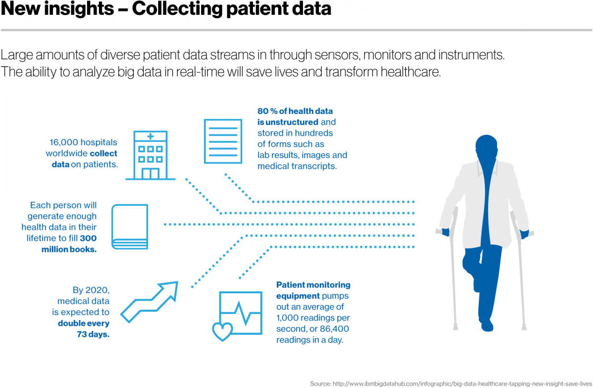 Treatment: Cognitive computing improves care