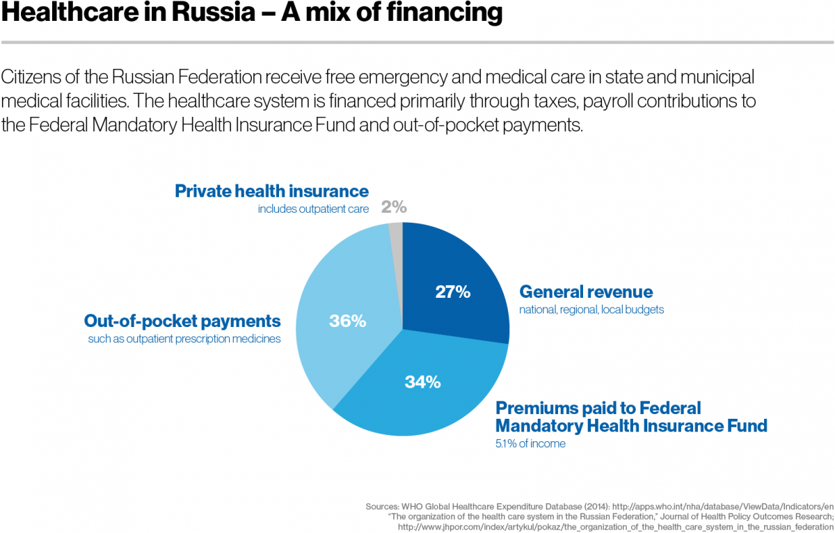 Healthcare in Russia - A mix of financing