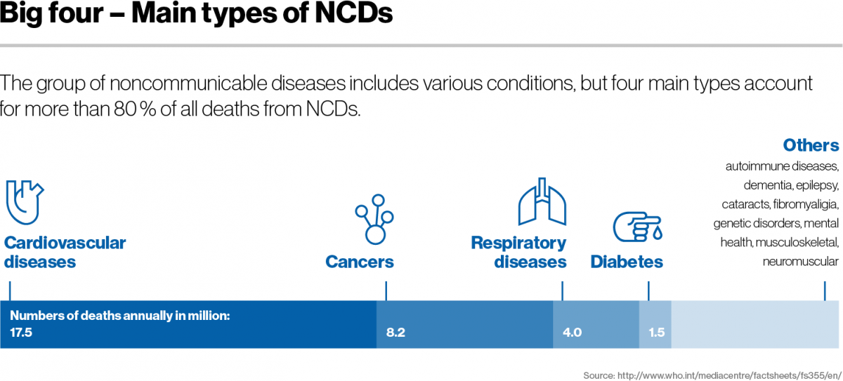 Big four - Main types of NCDs