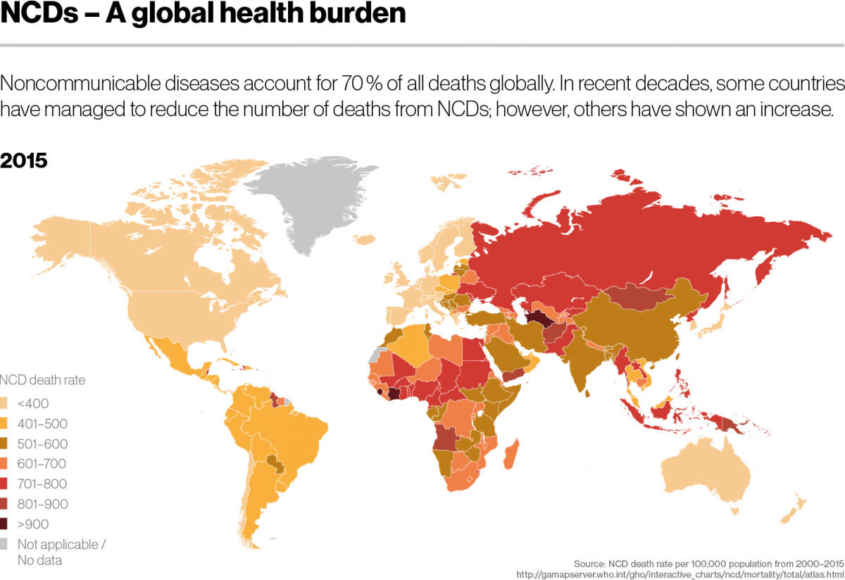 NCDs - A global health burden