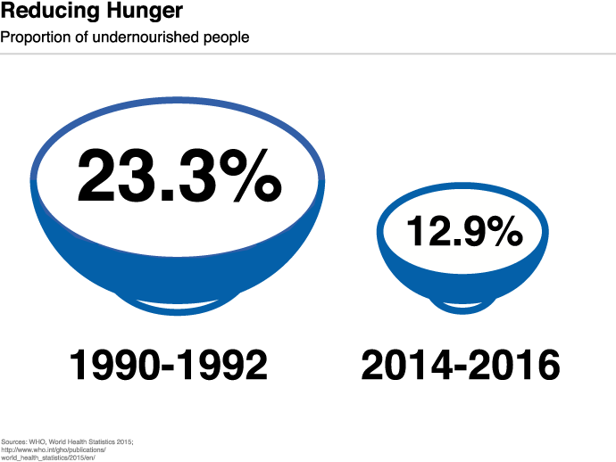 Reducing Hunger: proportion of undernourished people